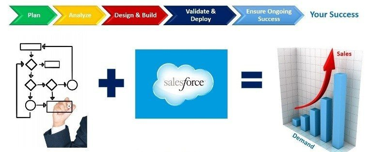 showing the importance of SalesForce training institutes in chennai.