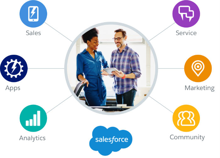 Salesforce Features