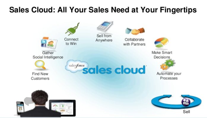 Unveiling The Benefits Of Service Cloud Salesforce Certification
