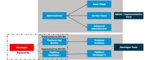 Salesforce certification roadmap